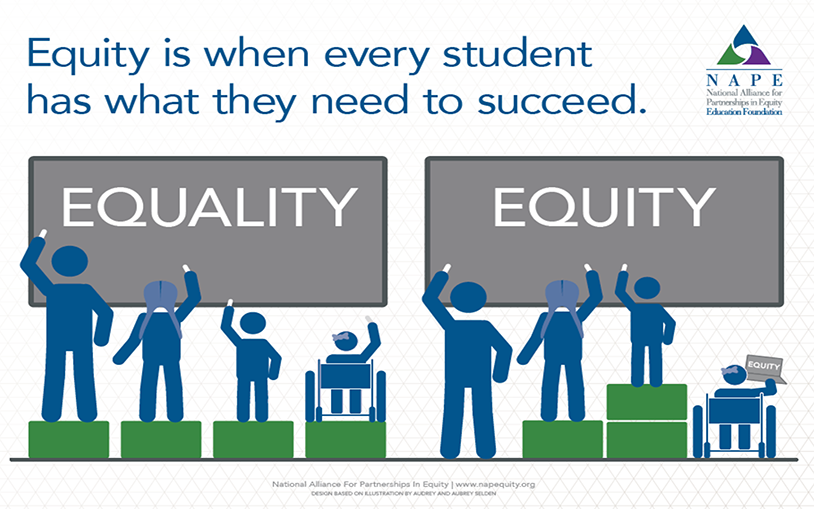 Equity is when every student has what they need to succeed