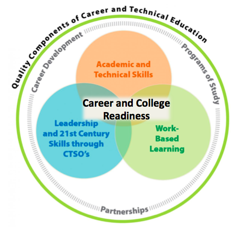 Work Based Learning Colorado Career And Technical Education