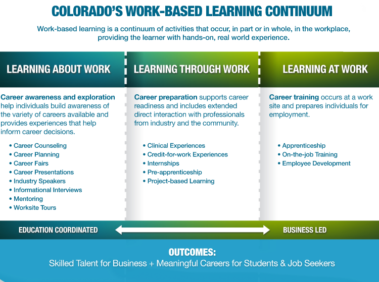 WBL Resources – Colorado Career and Technical Education